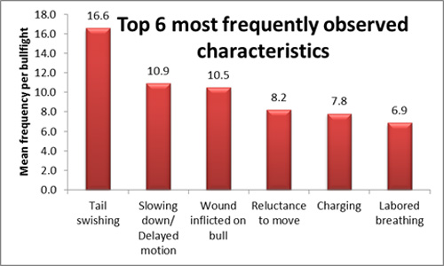 Top Six Most Frequently Observed Characteristics in 28 Bullfights